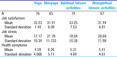 Йога борется со стресссом
