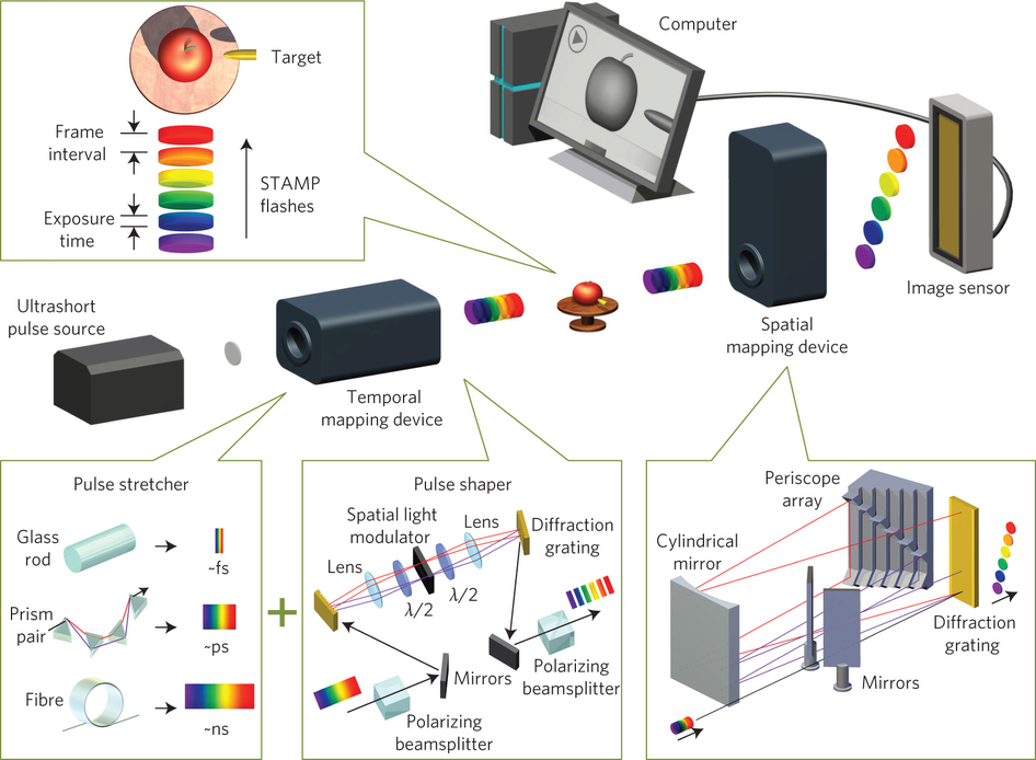 Sequentially Timed All-optical Mapping Photography