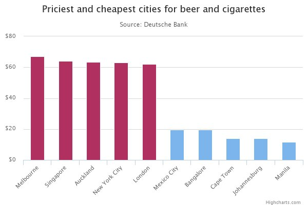 cheapest places1