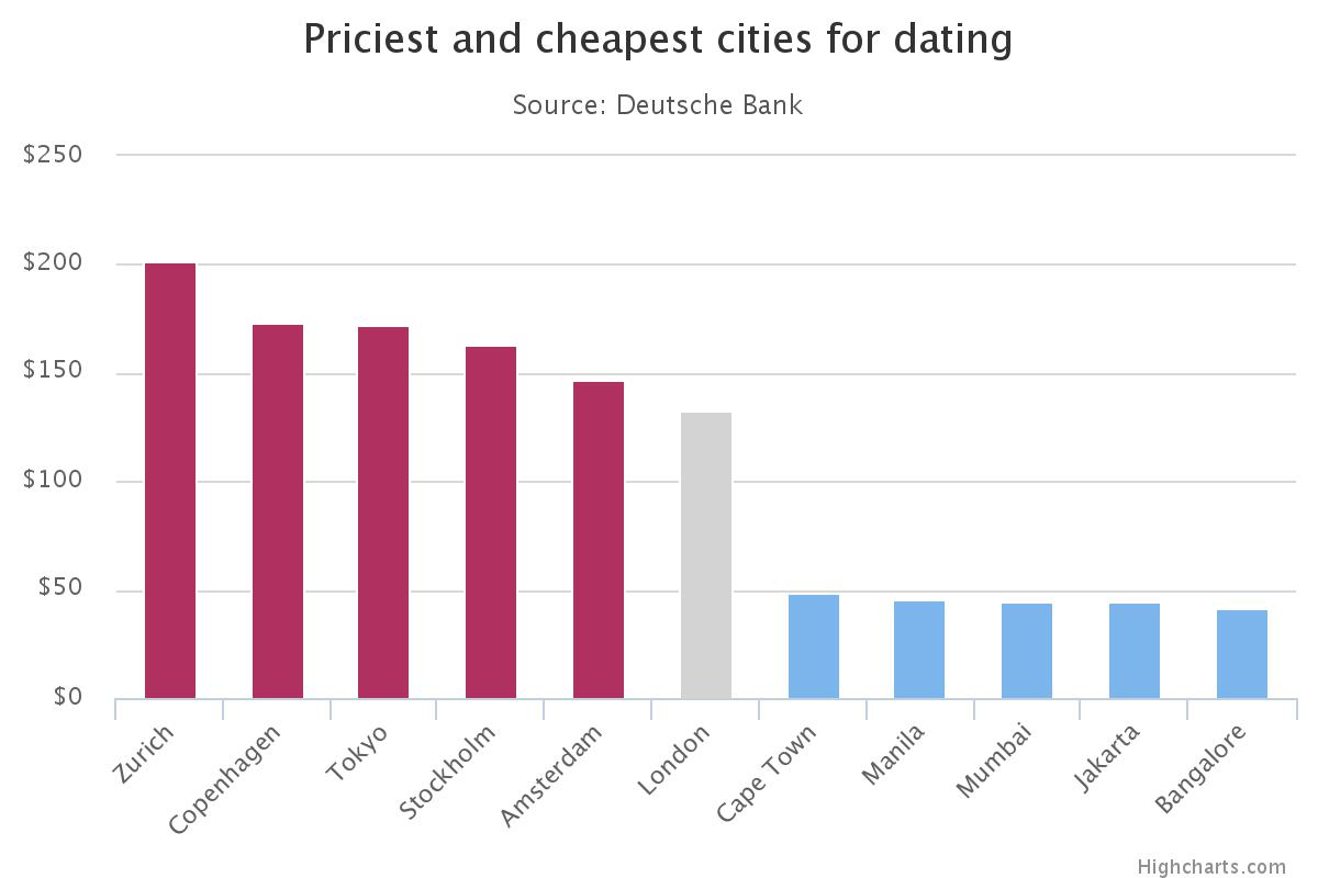 cheapest places4