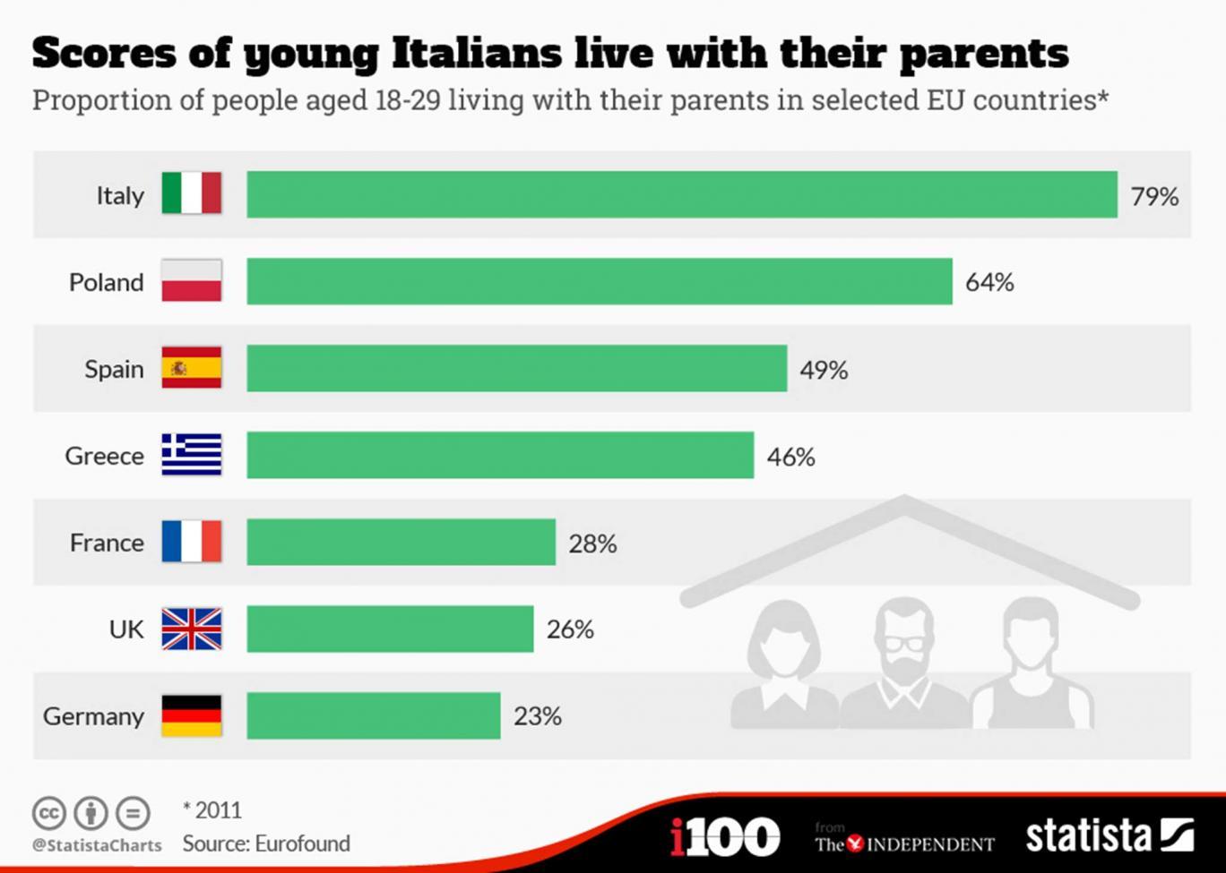Большинство детей живут с родителями в Италии но там они хотя бы работают