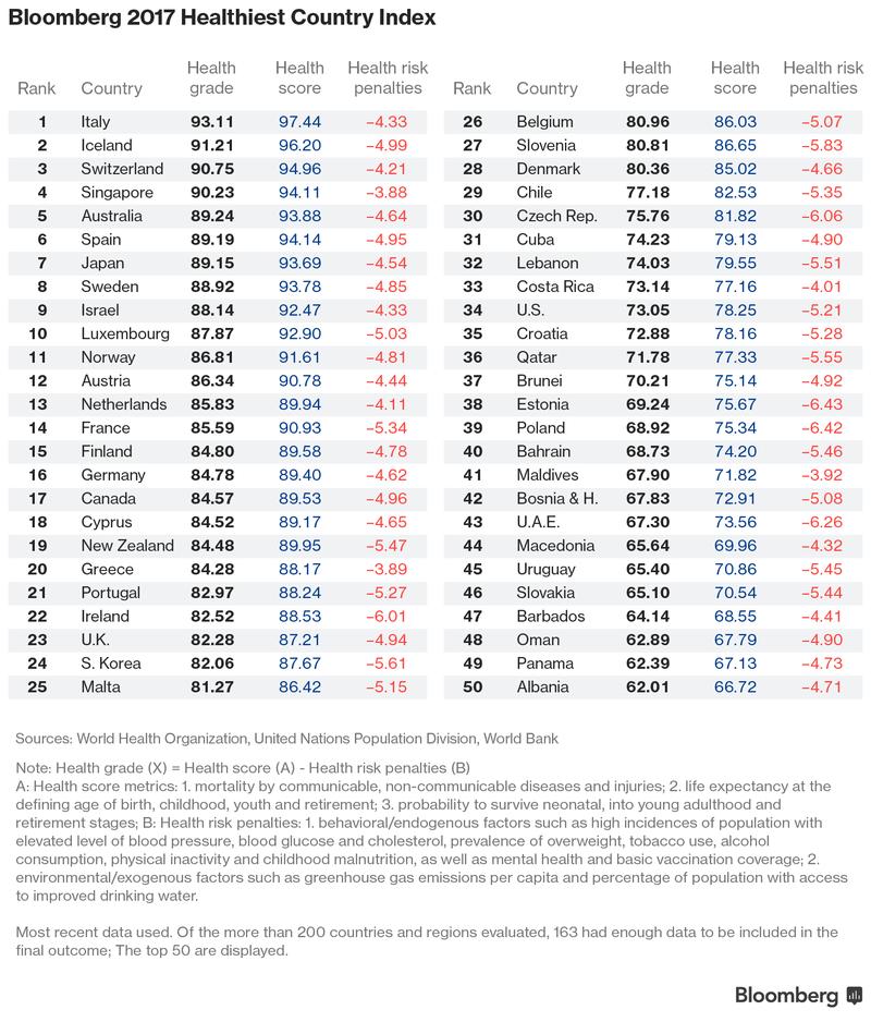 ТОП-50 самых здоровых стран